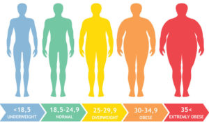 measurements to keep track of when trying to lose weight